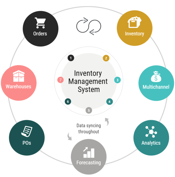 Inventory Management System – SYSPROTECH Limited is one of the